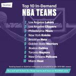 網購NBA門票 湖人戰快艇最搶手