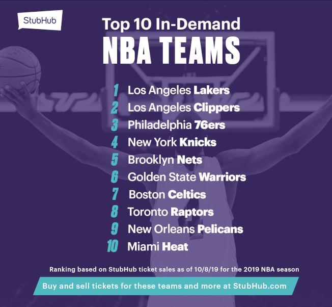 NBA網購門票最火紅的球隊是湖人隊與快艇隊。(票根網站提供)