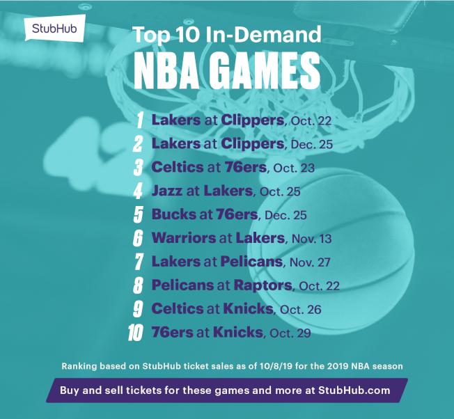 NBA網購門票最搶手的比賽是湖人隊與快艇隊對壘。(票根網站提供)