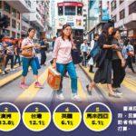 民調:4成港人想移民 加澳台最熱門