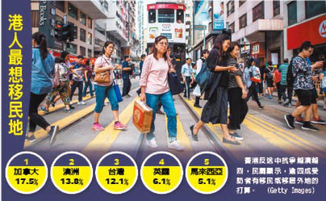 香港反送中抗爭越演越烈,民調顯示,逾四成受訪者有移民或移居外地的打算。(Getty Images)
