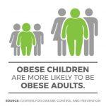 全美兒童肥胖率 賓州第9 新州22