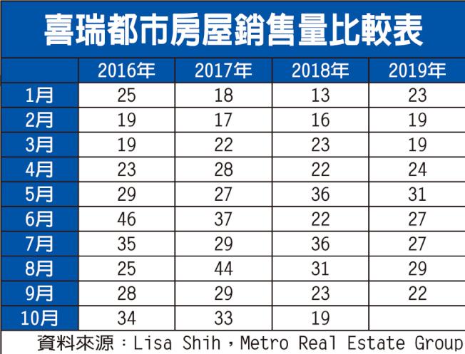 喜瑞都市房屋銷售量比較表。(資料來源:Lisa Shih,Metro Real Estate Group)