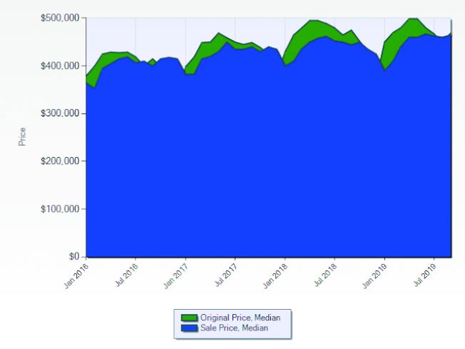喜瑞都市2016至2019年房屋開價與成交價的走勢。(資料來源:Lisa Shih,Metro Real Estate Group)