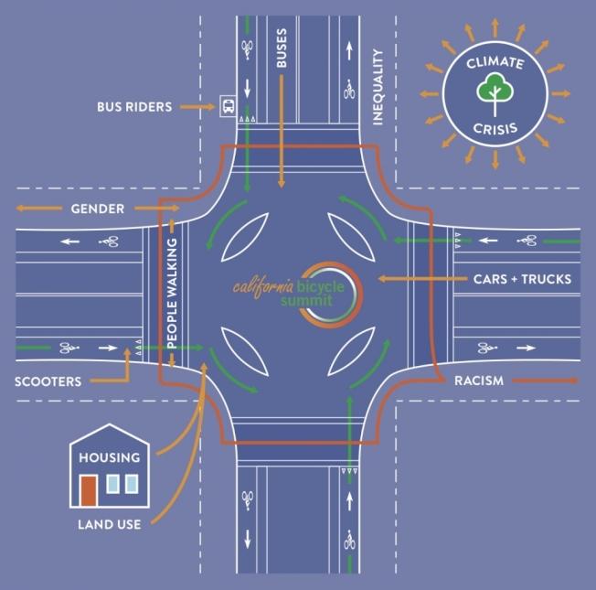 加州自行車高峰會倡導民衆環保出行,並避免行經交通事故高發的十字路口。(取自加州自行車峰會官網)