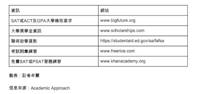申請大學可利用的資訊及網站。