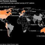 評比出爐  看看哪國退休養老金制度最好?