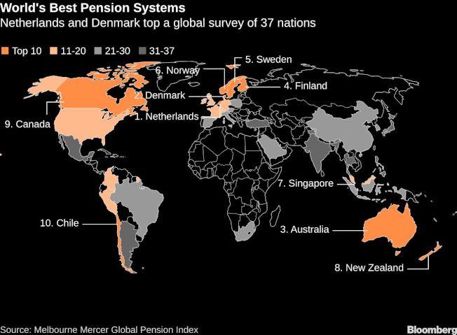 全球最佳退休年金體制排名一覽 圖/擷自彭博