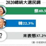 民調:韓國瑜失票不止 蔡英文也沒賺到 未表態升至37%