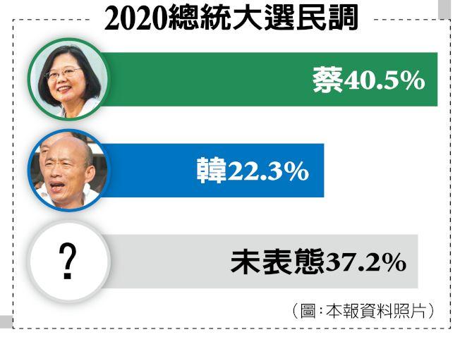 2020總統大選民調。