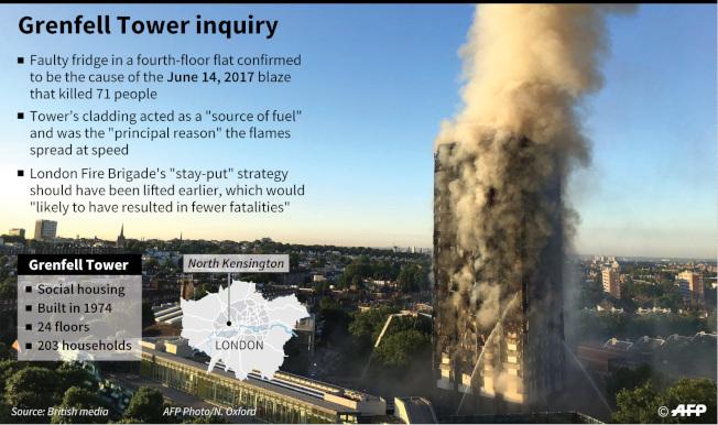 格蘭菲塔大火調查報告對倫敦消防局頗多批評。(Getty Images)