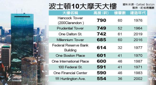 波城10大摩天大樓