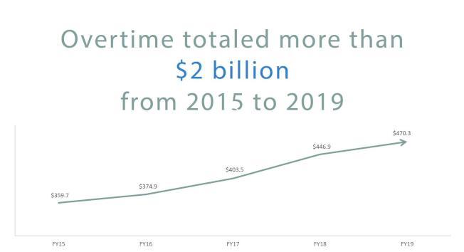 2015年開始的五個會計年度,洛杉磯市政府發出超過20億元加班費。(洛杉磯市主計長提供)