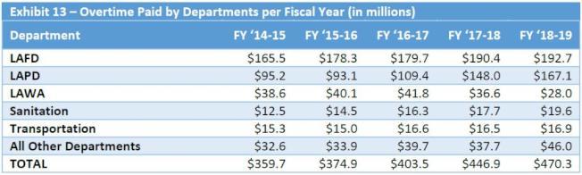 2014年開始的五個會計年度,洛杉磯市政府各局處加班費一覽表。(洛杉磯市主計長提供)