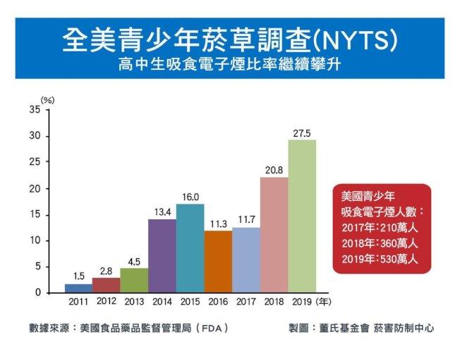 依據2019年全美青少年菸草調查(NYTS)報告,卻有超過四分之一(27.5%)之高中生與十分之一(10.5%)之國中生吸食電子菸。圖/董氏基金會提供