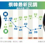 1張圖 最新民調… 蔡英文跌3個百分點 韓國瑜爬上40% 差距剩9個百分點