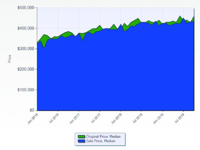 波莫那市2016至2019年房屋開價與成交價的走勢。(資料來源:Lisa Shih,Metro Real Estate Group)