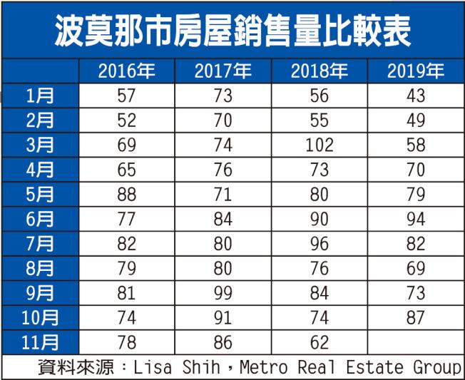 波莫那市房屋銷售量比較表。(資料來源:Lisa Shih,Metro Real Estate Group)