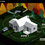 打造居家外圍緩衝區 野火燒不進