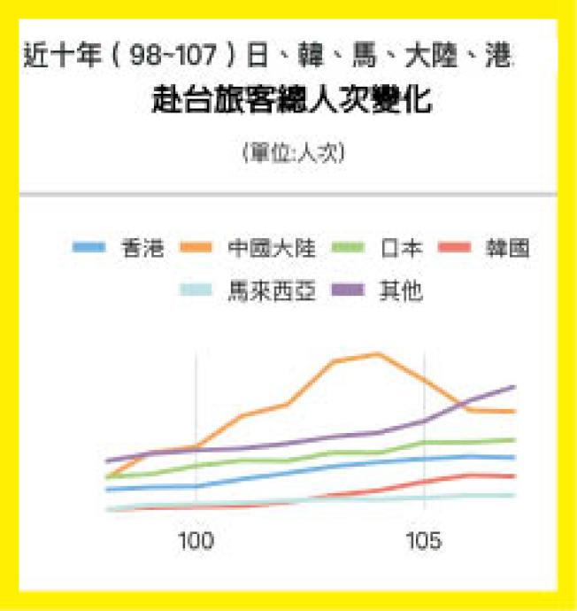 近十年到台灣觀光的旅客,以來自中國的旅客變化最大,香港一直居第四位。(取材自台灣觀光局)