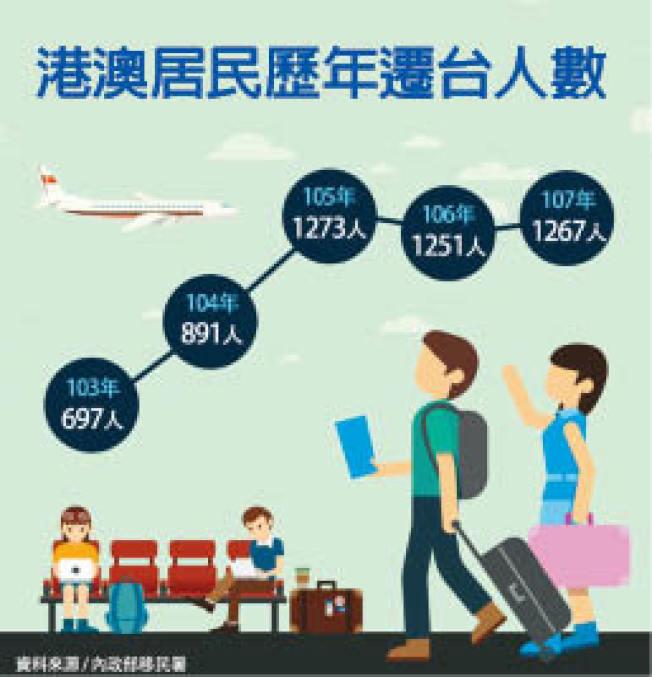 自2014香港占中運動後,港澳人士移民台灣人數呈增加的趨勢。(取材自台灣內政部移民署)