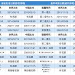 職業移民 中國第一、二優先大推進