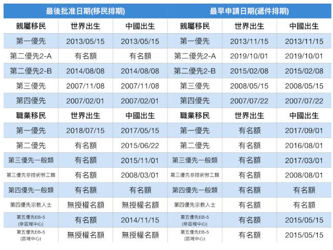 12月移民排期(記者羅曉媛/製表)