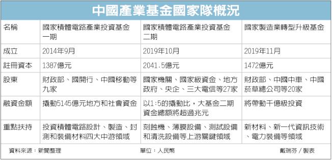 中國產業基金國家隊概況