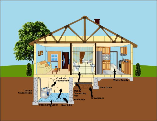 氡通過土壤滲入房屋。(取自EPA網站)