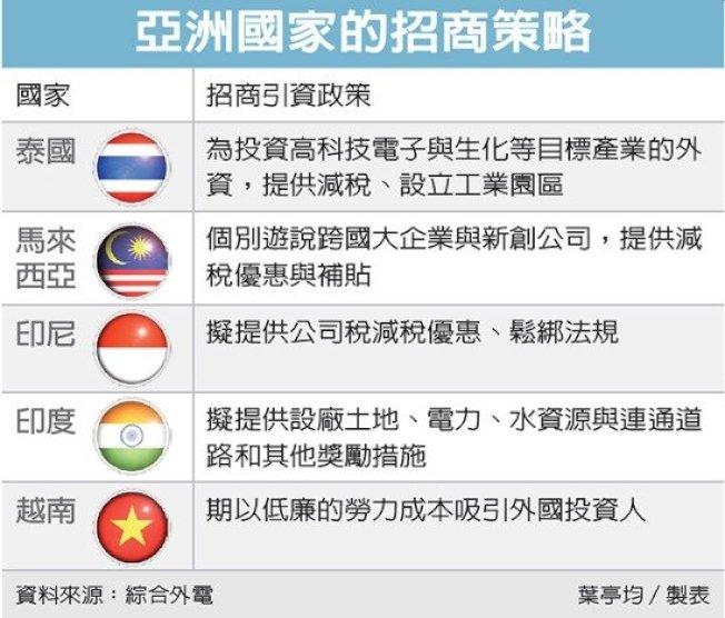 亞洲國家的招商策略。圖/經濟日報