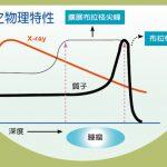 台灣醫療奇蹟/長庚質子治療 精準治癌