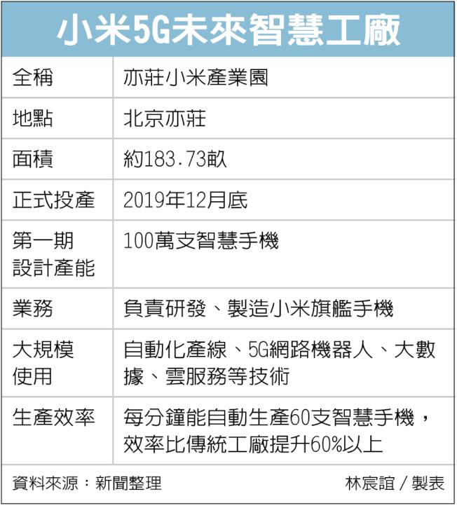 小米5G未來智慧工廠