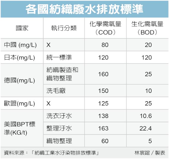 各國紡織廢水排放標準