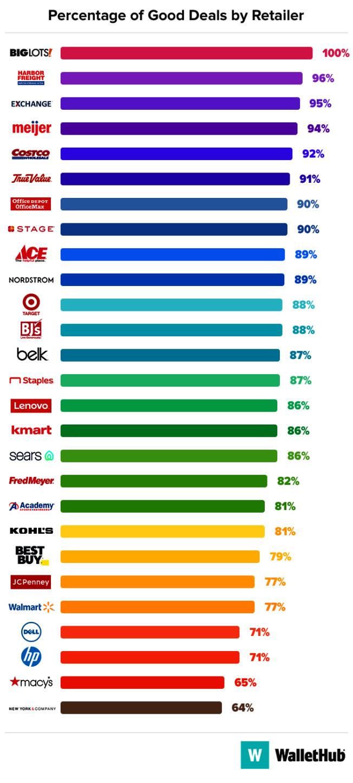 黑五折扣商品比例最高的店家排名。(Wallethub)