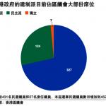 香港區議會選舉 泛民主派勝算大增