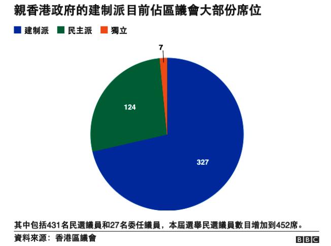 目前區議會中的黨派分野。(圖:BBC)