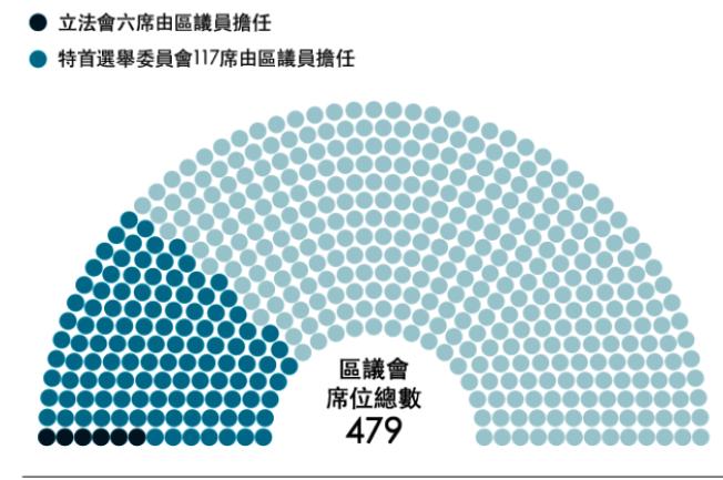 香港區議會議員的影響力。(圖:BBC)