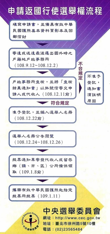 申請返台行使選舉權流程圖。(橙縣華僑文教服務中心)