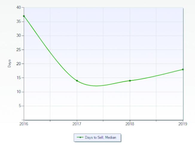 拉米拉達市2016至2019年房屋平均待售天數。(資料來源:美國立功地產學院袁立功)