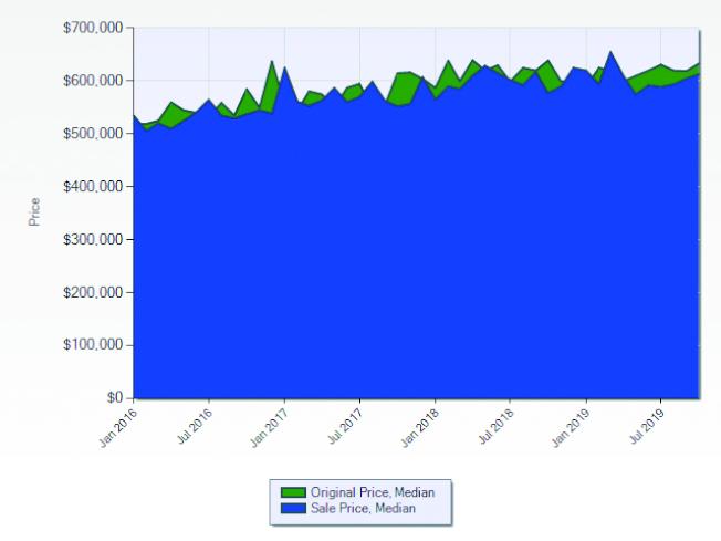 拉米拉達市2016至2019年房屋開價與成交價的走勢。(資料來源:美國立功地產學院袁立功)