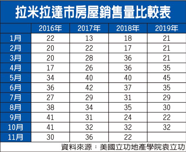 拉米拉達市房屋銷售量比較表。(資料來源:美國立功地產學院袁立功)