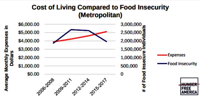 由於紐約市的薪水無法支持生活支出,導致全市有百萬人處於飢餓邊緣。(報告截圖)