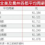 亞城貧富差距10.2倍 連兩年登全美最不公平城市