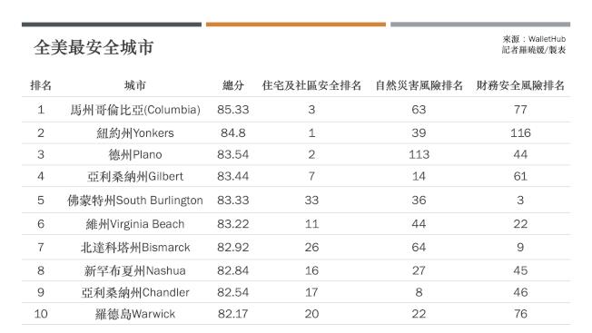 理財網「WalletHub」發布全美最安全城市排名,馬州哥倫比亞市登榜首。(記者羅曉媛/製表)
