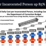每人每天925元 紐約市關押犯人成本創新高