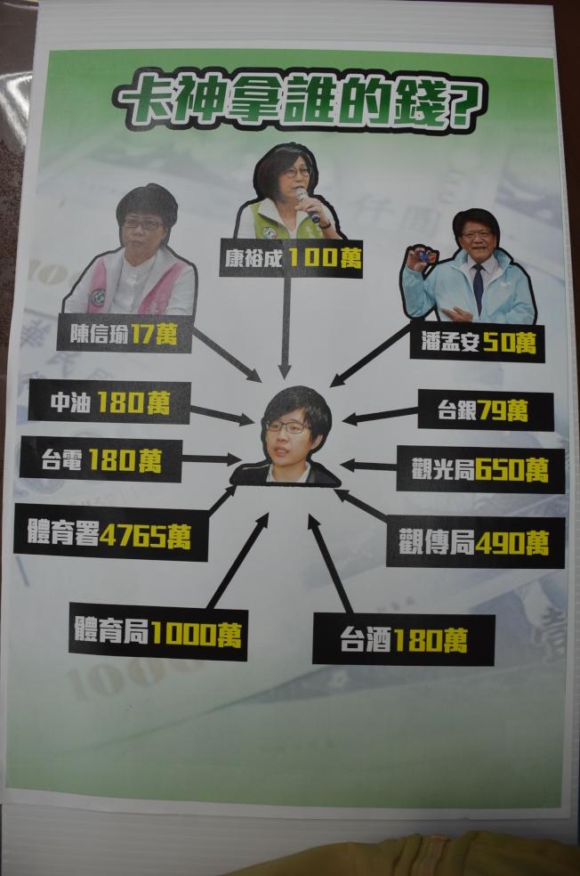 國民黨立院黨團9日舉行「誰是卡神的立院門神?」記者會。(圖:國民黨團提供)