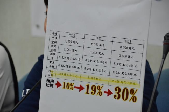 國民黨立院黨團9日舉行「誰是卡神的立院門神?」記者會,質疑民進黨執政後,楊蕙如得到的補助比率大幅提升。(圖:國民黨團提供)