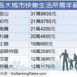 調查:1張圖看在這城市快樂生活 年薪需31萬元
