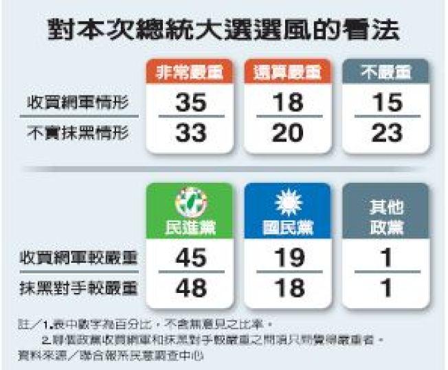本報系聯合報總統選情調查發現,選民認為這次總統大選養網軍帶風向情形嚴重。(本報資料照片)