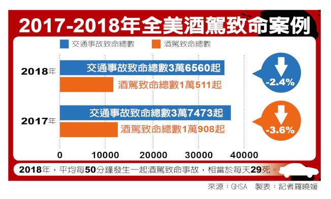2017至2018年酒駕致命案例。(記者羅曉媛/製表)